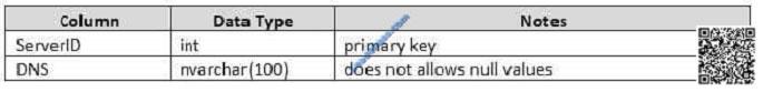 lead4pass 70-761 exam question q17-3