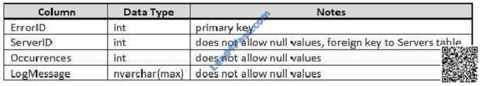 lead4pass 70-761 exam question q17