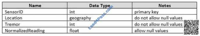 lead4pass 70-761 exam question q20