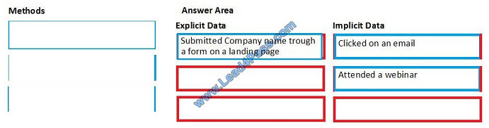 lead4pass mb-220 exam question q3-1